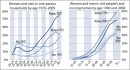 One-person households, old people's and nursing homes 1970-2009